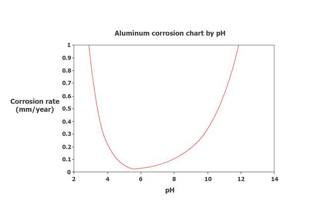 Aluminum corrosion chart by pH